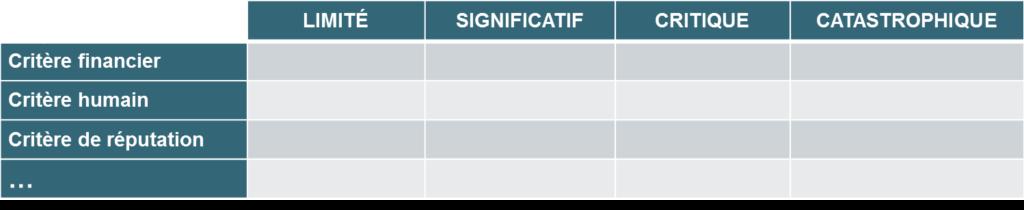 Cartographie des risques-échelle d'évaluation-impact