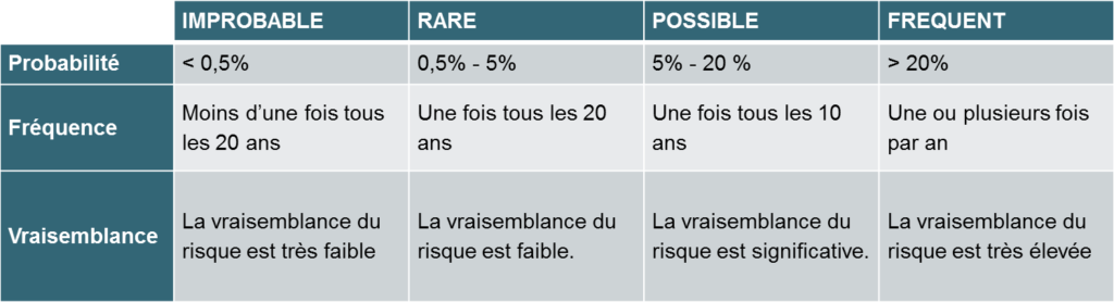 Cartographie des risques-échelle d'évaluation-occurrence