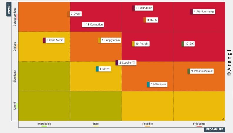 Cartographie des risques - ArengiBox